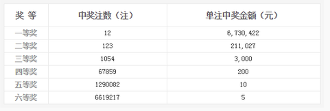 双色球118期开奖:头奖12注673万 奖池5.62亿