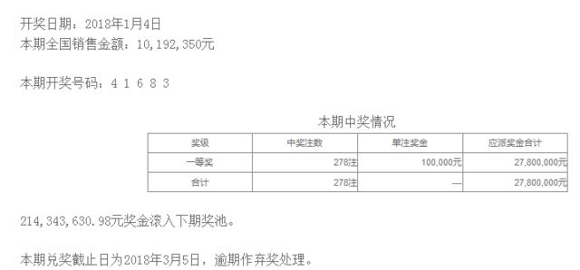 排列五第18004期开奖公告:开奖号码41683