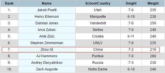 NBA公布确定选秀名单 12位国际球员周琦在列