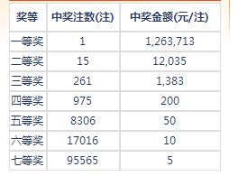 七乐彩127期开奖:头奖1注126万 二奖12035元