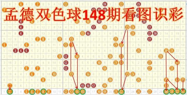 孟德双色球13145期看图识彩:3开头号码走热
