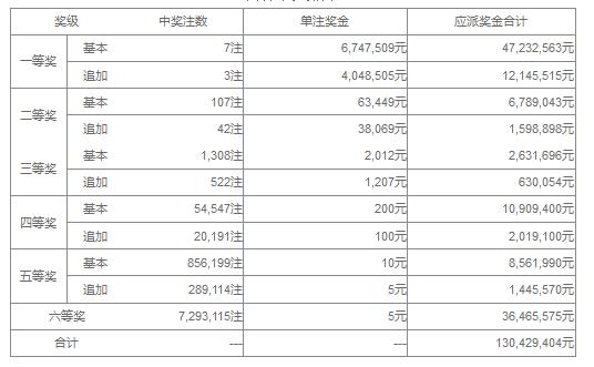 大乐透120期开奖:头奖7注674万 奖池42.2亿
