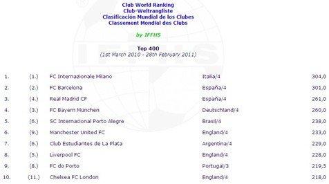 IFFHS排名:国米超巴萨列第一 皇马第3米兰40