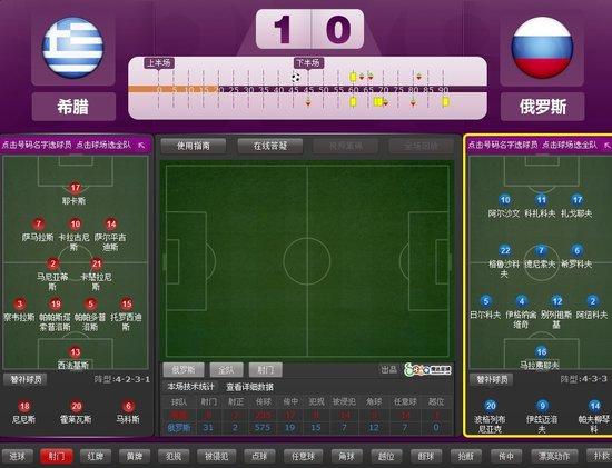 欧洲杯-希腊1-0淘汰俄罗斯 真核纪录战献绝杀