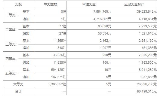 大乐透031期开奖:头奖5注786万 奖池35.82亿