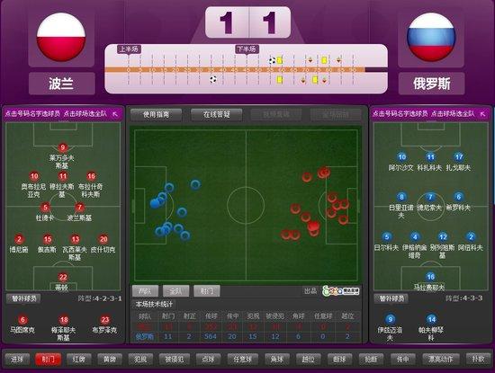 数据之星:波兰队长荣膺最佳 沙皇2场献3助攻