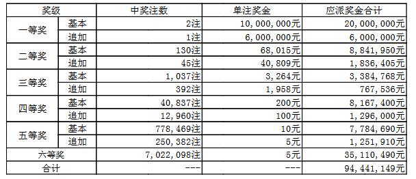 大乐透030期开奖:头奖2注1000万 奖池51.5亿