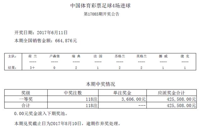 进球彩第17083期开奖:头奖118注 奖金3606元