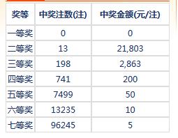 七乐彩117期开奖:头奖空二奖2万1 奖池322万