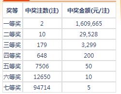 七乐彩117期开奖:头奖2注160万 二奖29528元