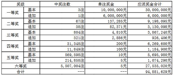 大乐透096期开奖:头奖3注1000万 奖池63.1亿