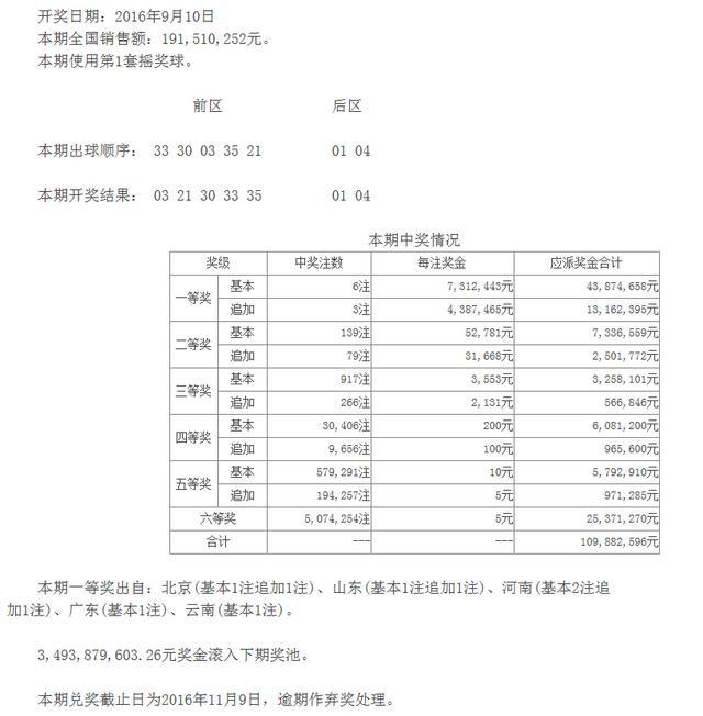 大乐透106期开奖:头奖6注731万 奖池34.93亿