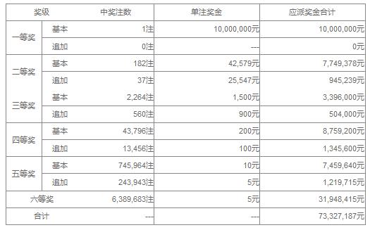 大乐透039期开奖:头奖1注1000万 奖池36.9亿