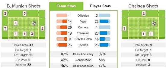 战术板:切尔西复制04希腊 绝招连克巴萨拜仁