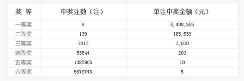 双色球107期开奖:头奖6注843万 奖池11.46亿