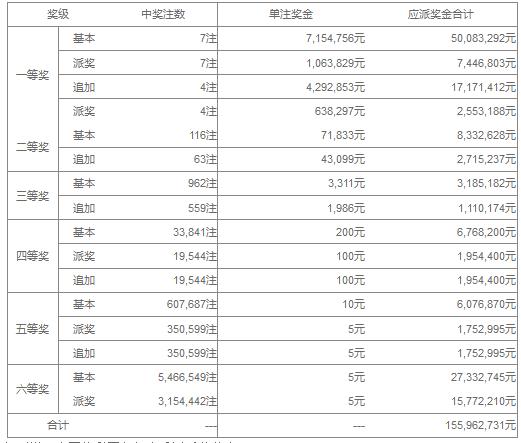 大乐透046期开奖:头奖6注821万 奖池37.69亿