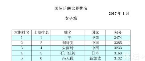 刘诗雯现身刘国梁生日会 禁赛逼出最强刘诗雯?