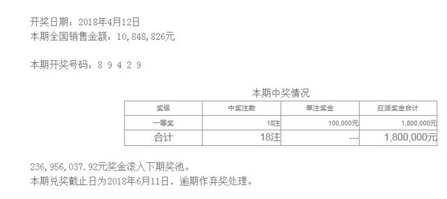 排列五第18095期开奖公告:开奖号码89429