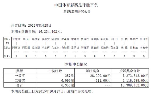 胜负彩123期开奖:头奖257注2万8 二奖511元