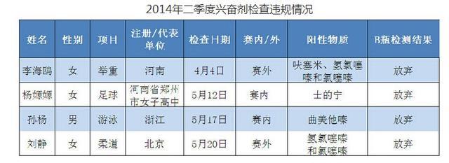 孙杨5月兴奋剂检查阳性 全国冠军取消禁赛3月
