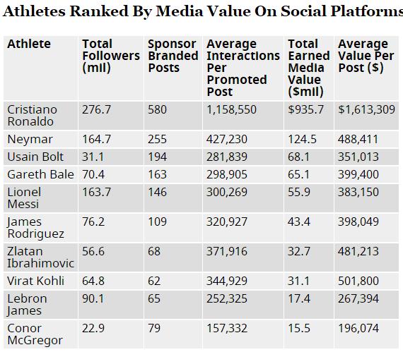 C罗获评体坛社交网络吸金王 去年创近10亿收入