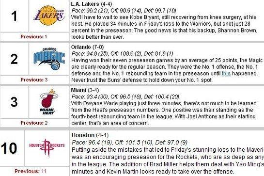 NBA官网截屏(点击查看更多NBA资讯)