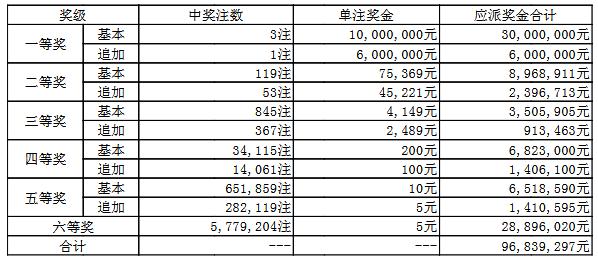 大乐透065期开奖:头奖3注1000万 奖池57.7亿