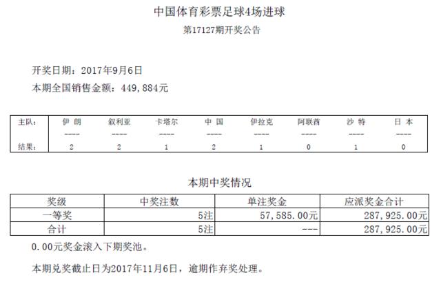 进球彩第17127期开奖:头奖5注 奖金57585元