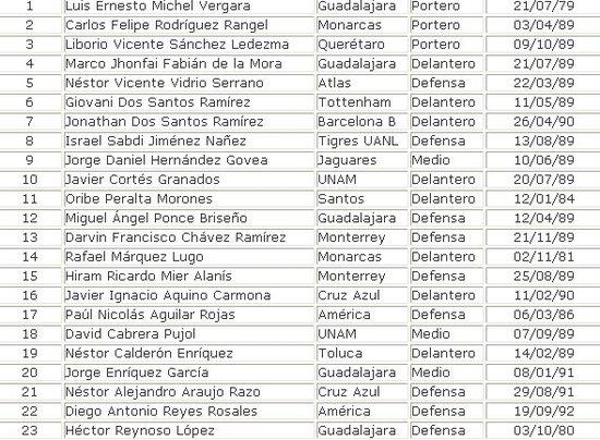 墨西哥公布美洲杯23人名单 曼联小豌豆未入选