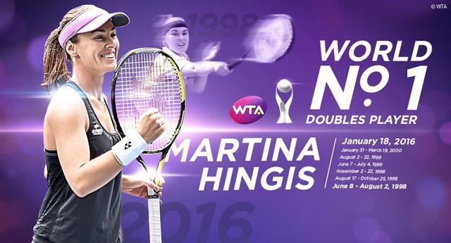 辛吉斯重返双打世界第一 持女双最长连胜纪录
