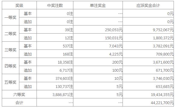 大乐透17022期:头奖空二奖25万 奖池34.27亿