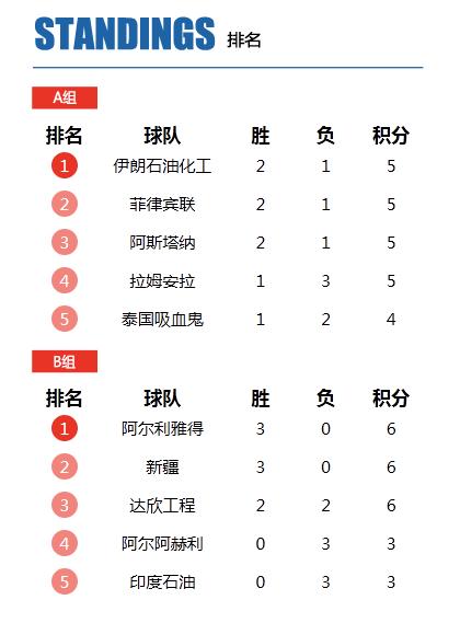 篮球亚冠8强已定7席 B组两大劲旅争最后门票