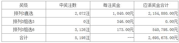 体彩排列三第16046期开奖公告:开奖号码126