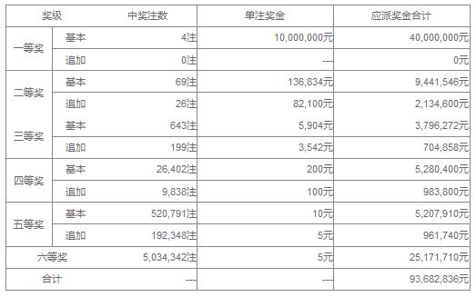 大乐透070期开奖:头奖4注1000万 奖池36.6亿