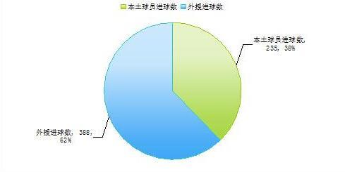 【舌战】设本土射手榜是中国足球的悲哀