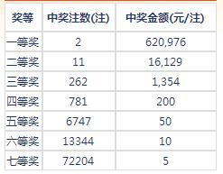 七乐彩080期开奖:头奖7注13万 二奖16129元