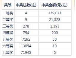 七乐彩103期开奖:头奖4注33万 二奖21528元