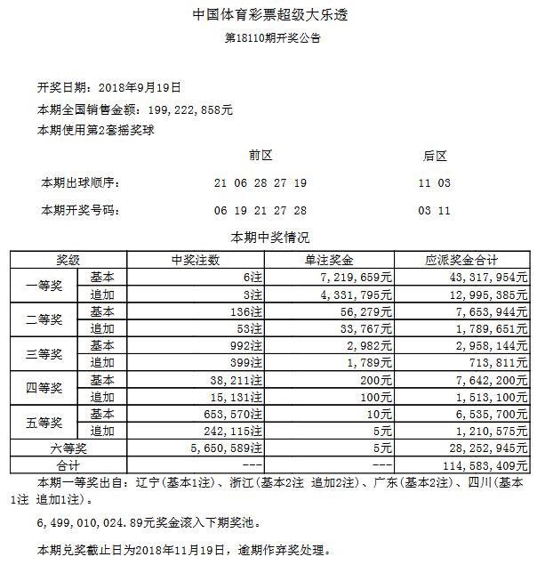 大乐透110期开奖:头奖6注721万 奖池64.99亿