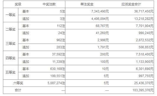 大乐透040期开奖:头奖5注734万 奖池36.82亿