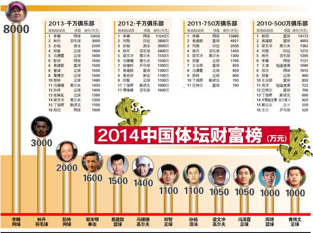 李娜领跑2014中国体坛财富榜 丁俊晖跌破千万