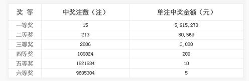 双色球061期开奖:头奖15注591万 奖池9.31亿