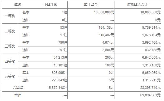 大乐透099期开奖:头奖1注1000万 奖池41.8亿