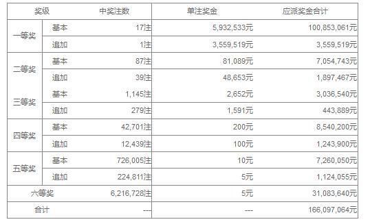 大乐透127期开奖:头奖17注593万 奖池42.2亿