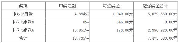 体彩排列三第15259开奖公告:开奖号码952