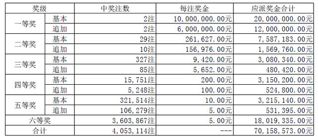 大乐透087期开奖:头奖2注1600万 奖池14.7亿