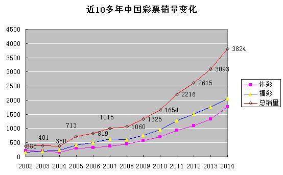 2014年中国彩票总销量达3823亿 体彩增速32%