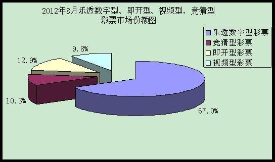 财政部发布数据:8月总销量197亿 体彩负增长