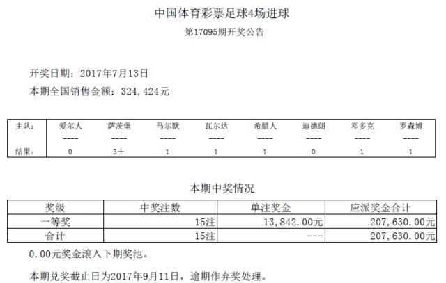 进球彩第17095期开奖:头奖15注 奖金13842元
