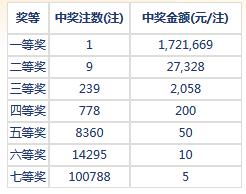 七乐彩054期开奖:头奖1注172万 二奖27328元