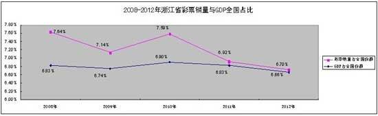 浙江2012年彩票市场分析摘要:告别超高速增长